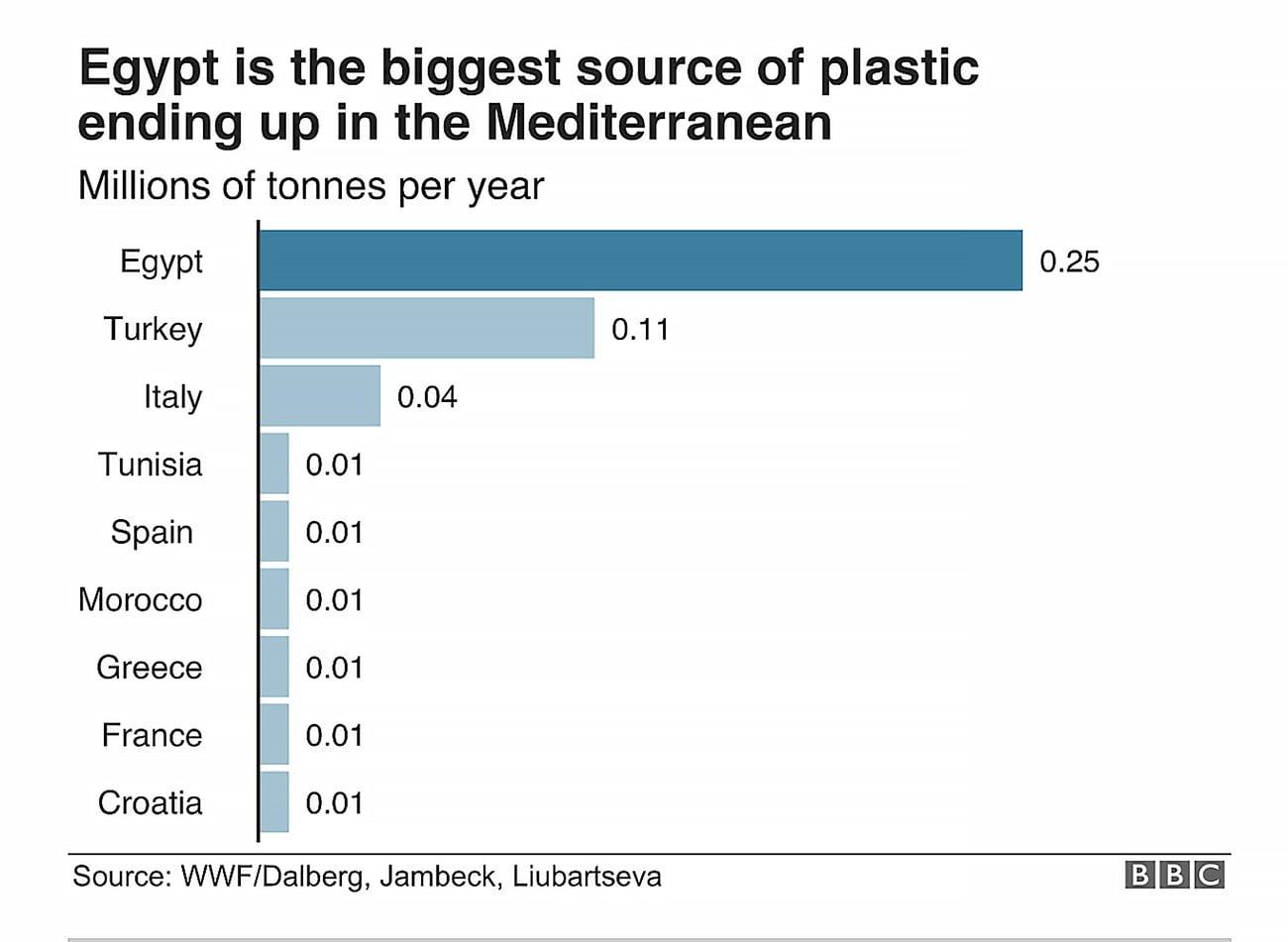 lista e países que despejam plástico no Mediterrâneo