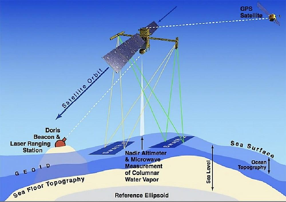 Ilustração de satélite medindo fundo dos oceanos