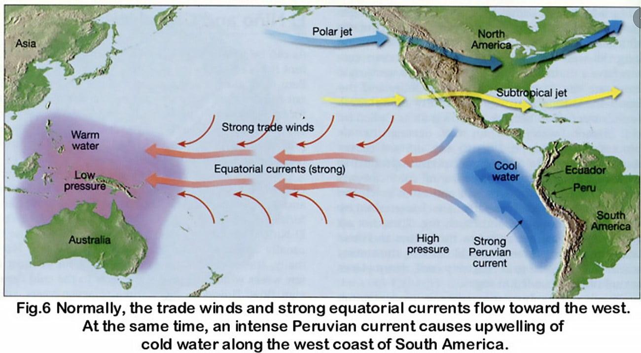 infográfico mostra o sentidos dos ventos no Pacífico