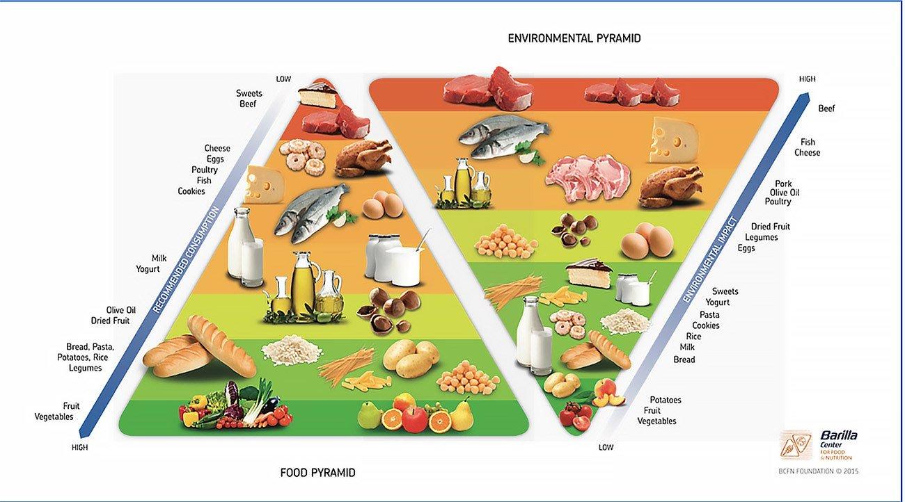 infográfico mostra dieta do Mediterrâneo