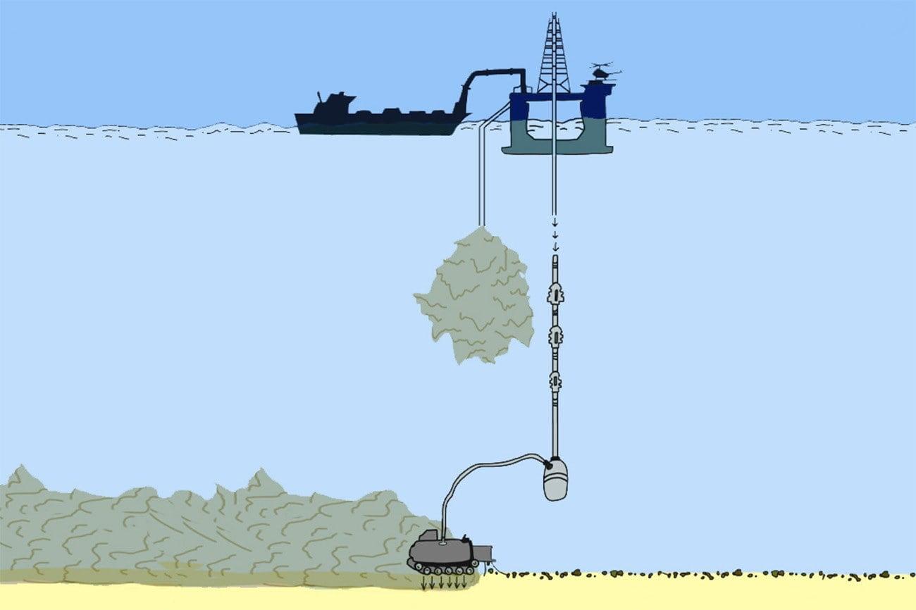 infográfico mostra mineração submarina