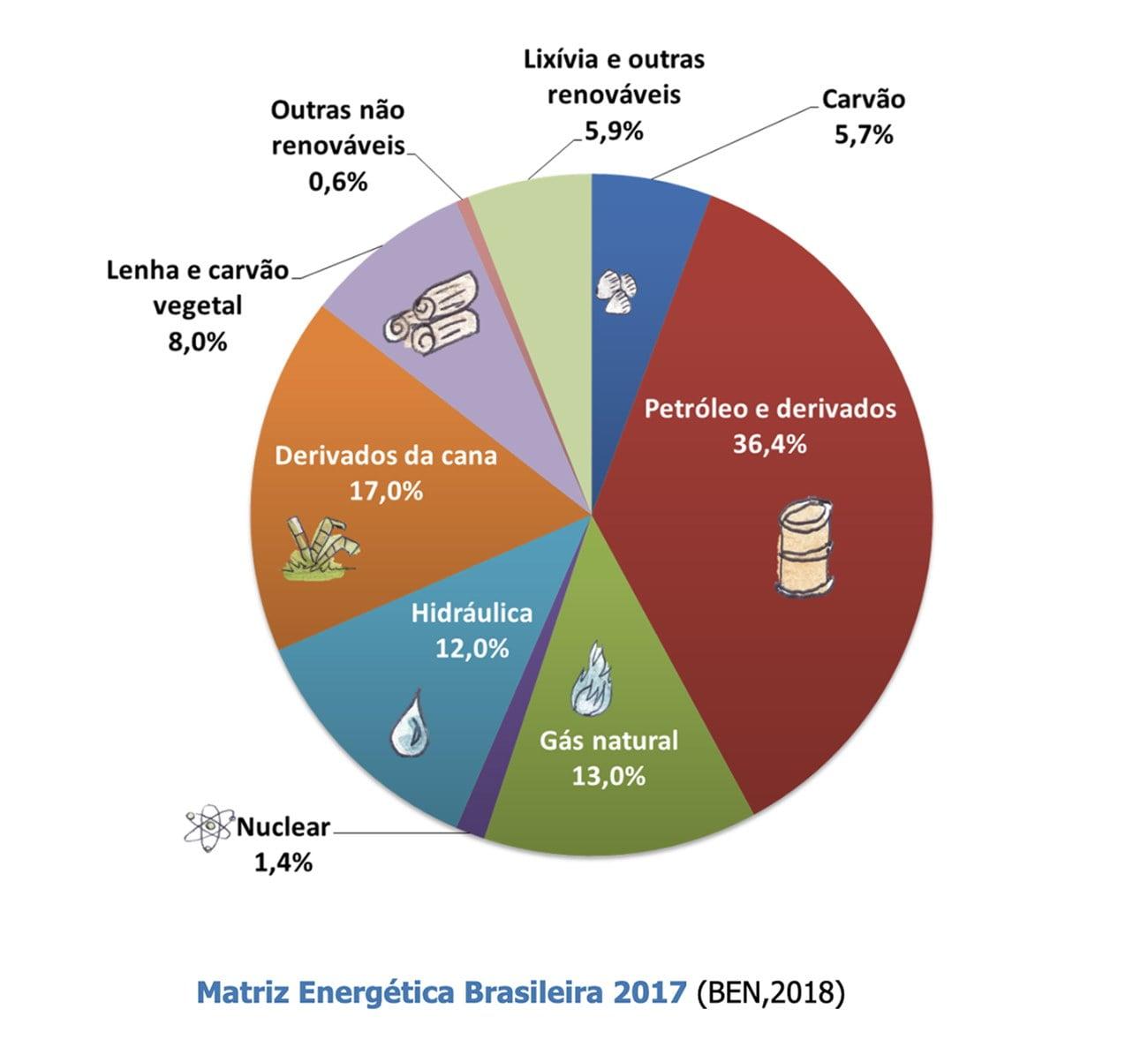 infográfico mostra a matriz energética brasileira