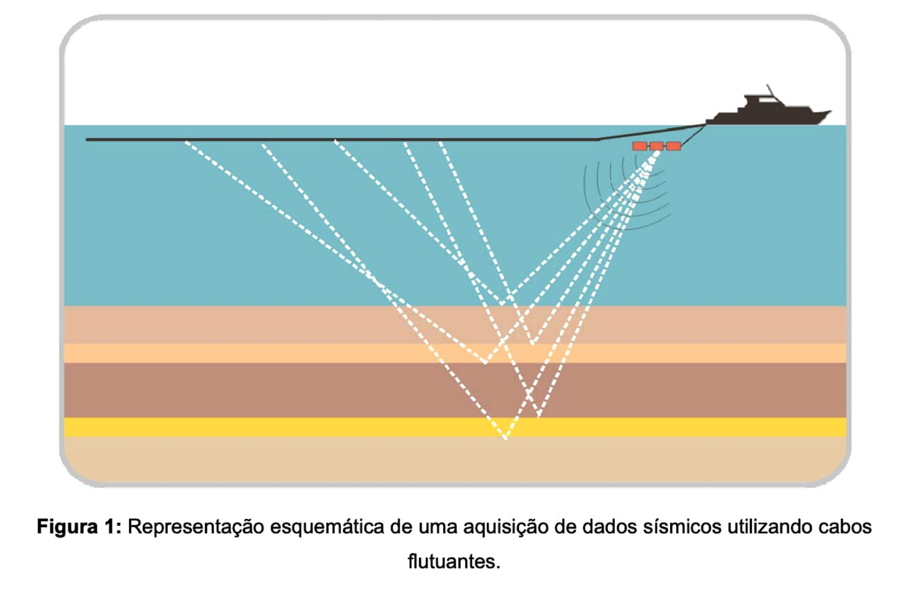 Ilustração mostra navio trabalhando com a sísmica para achar petróleo e gás