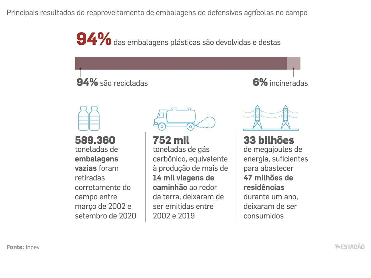 infográfico mostra Reciclagem de embalagens de agrotóxicos