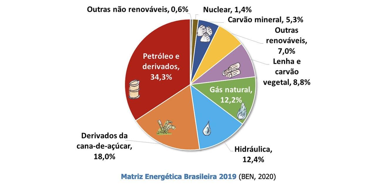infográfico mostra matriz energética brasileira