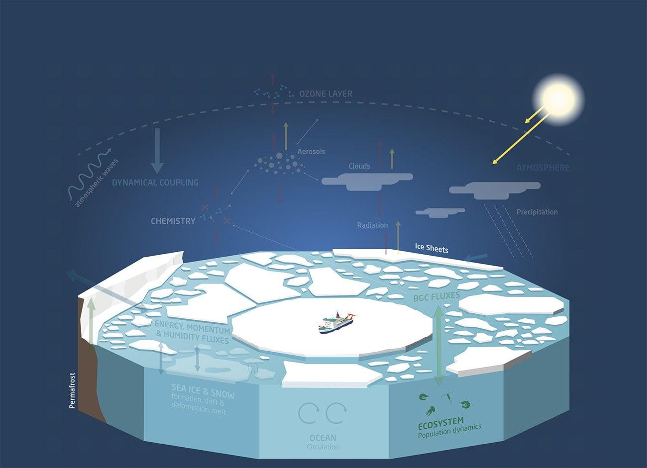 infográfico mostra como funcionou a maior expedição ao Ártico