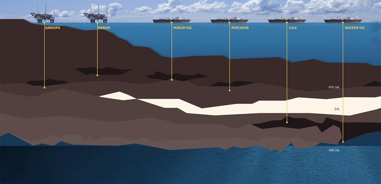 infográfico mostra poços de petróleo na bacia de Santos.