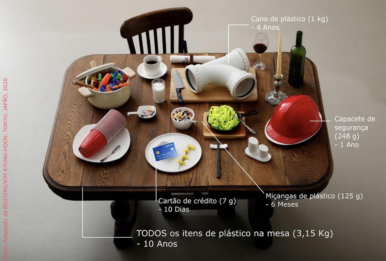 imagem mostra teias alimentar do ser humano e microplásticos