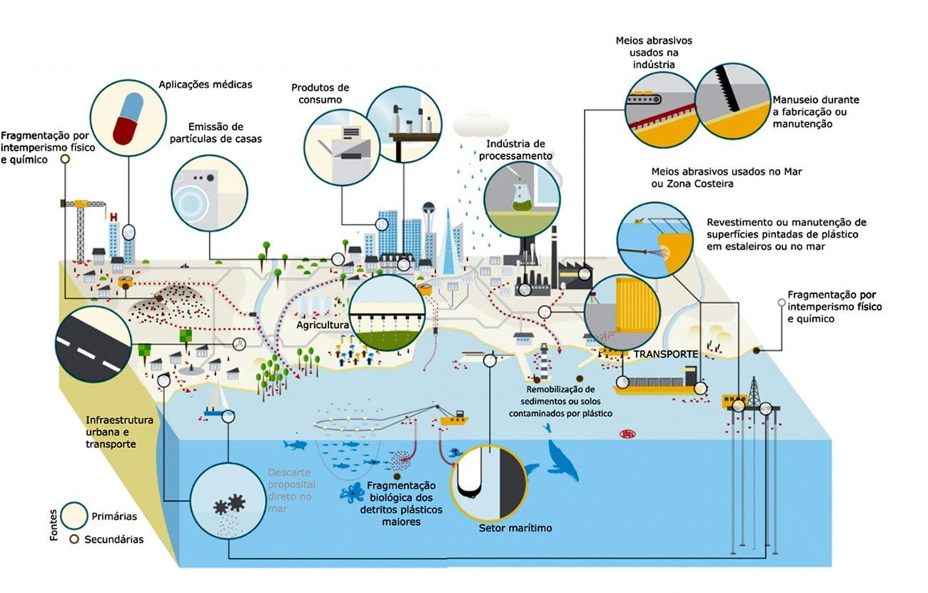 infográfico microplásticos nos oceanos