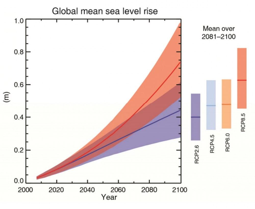 Infográfico mostra Aumento no nível médio do mar