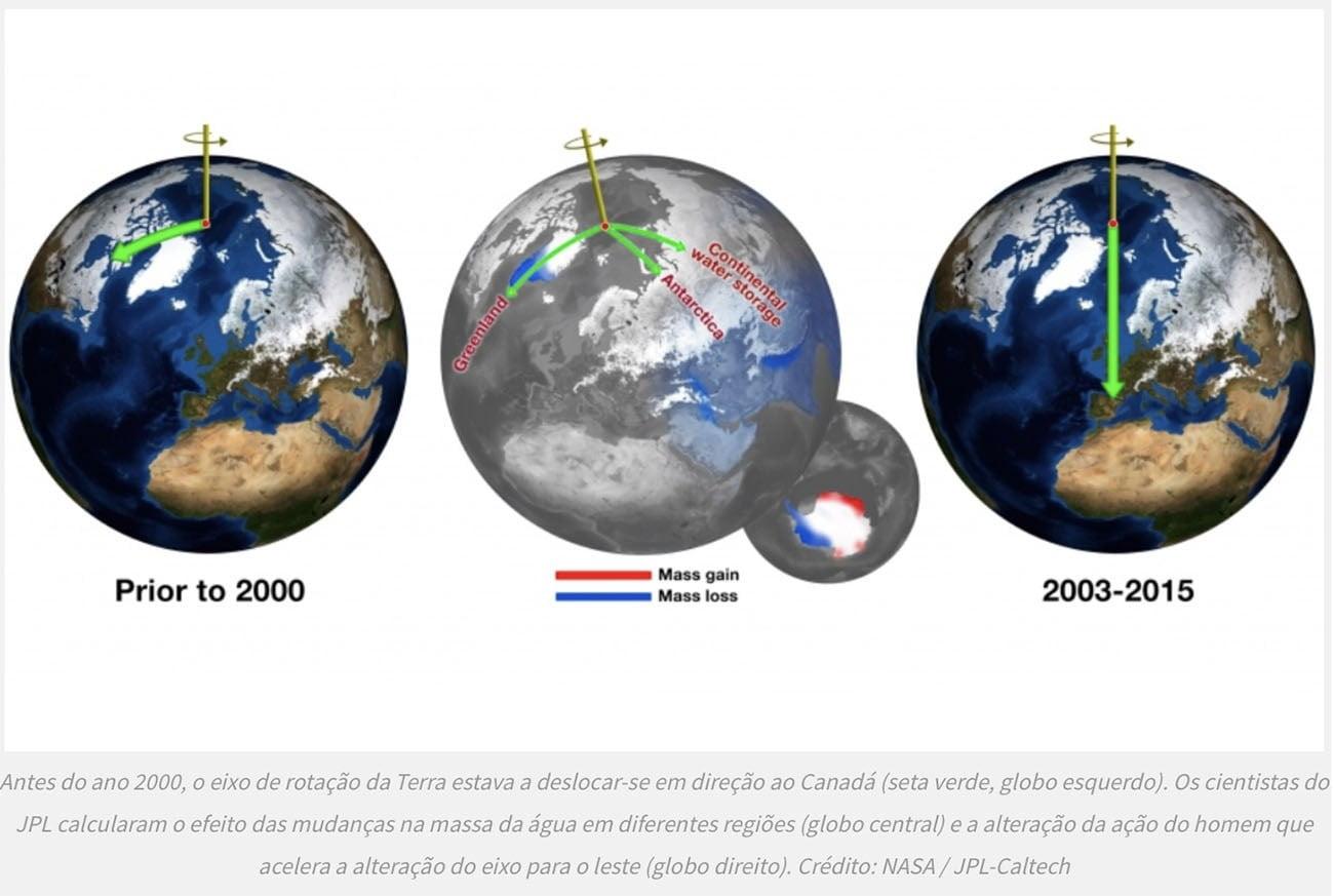 Infográfico compara alterações no eixo da Terra