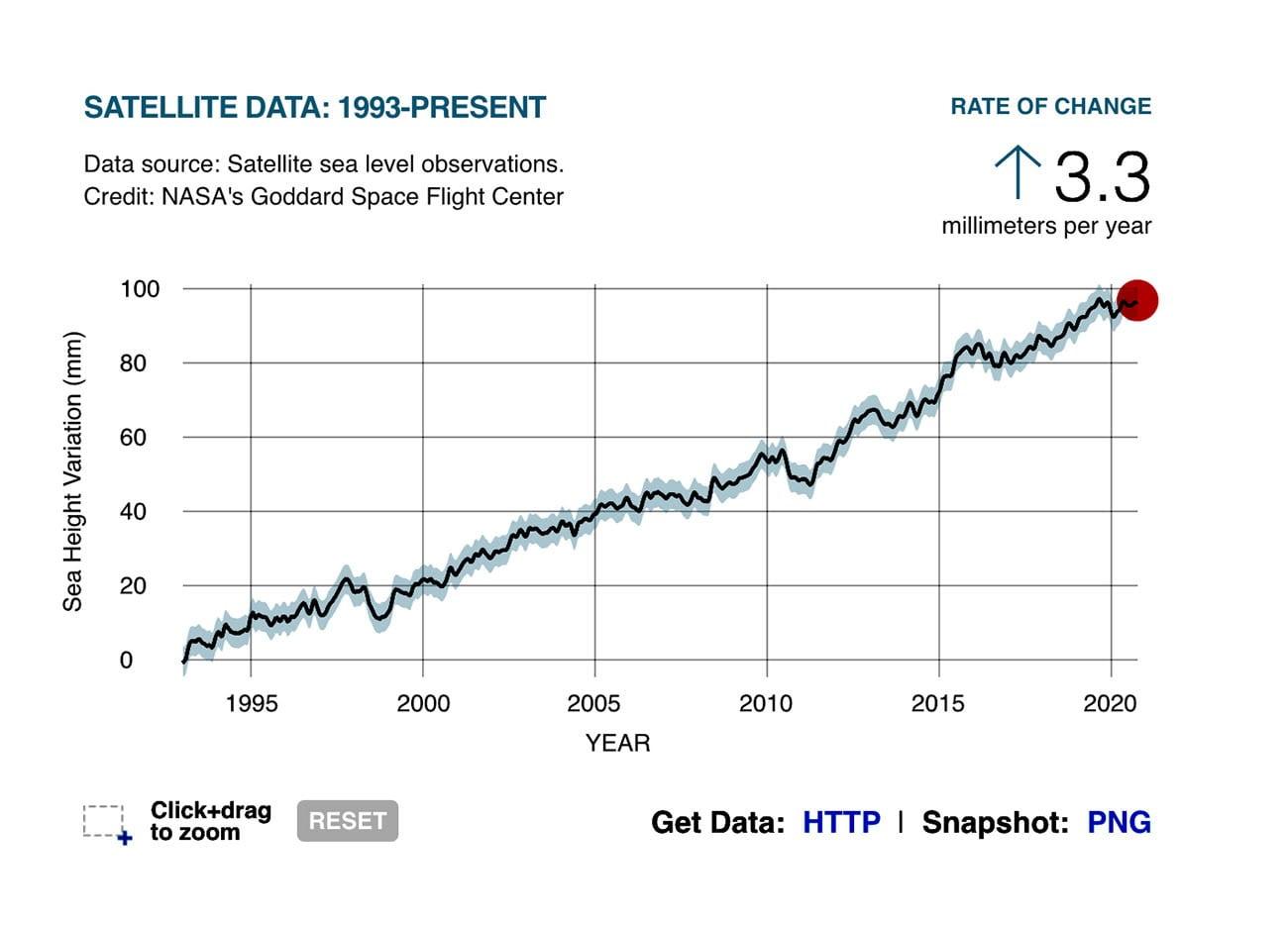 infográfico mostra aumento do nível do mar