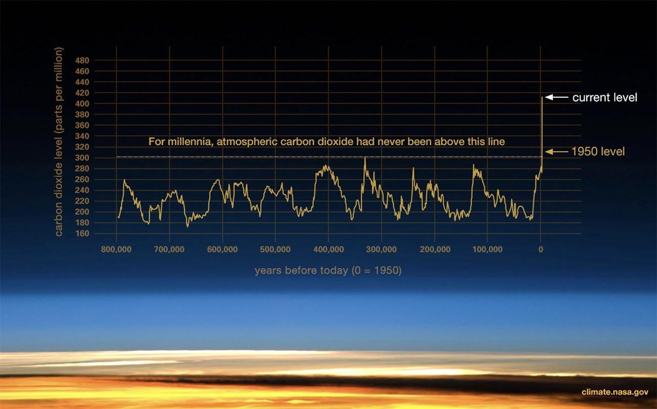Infográfico mostra quantidade de dióxido de carbono na atmosfera
