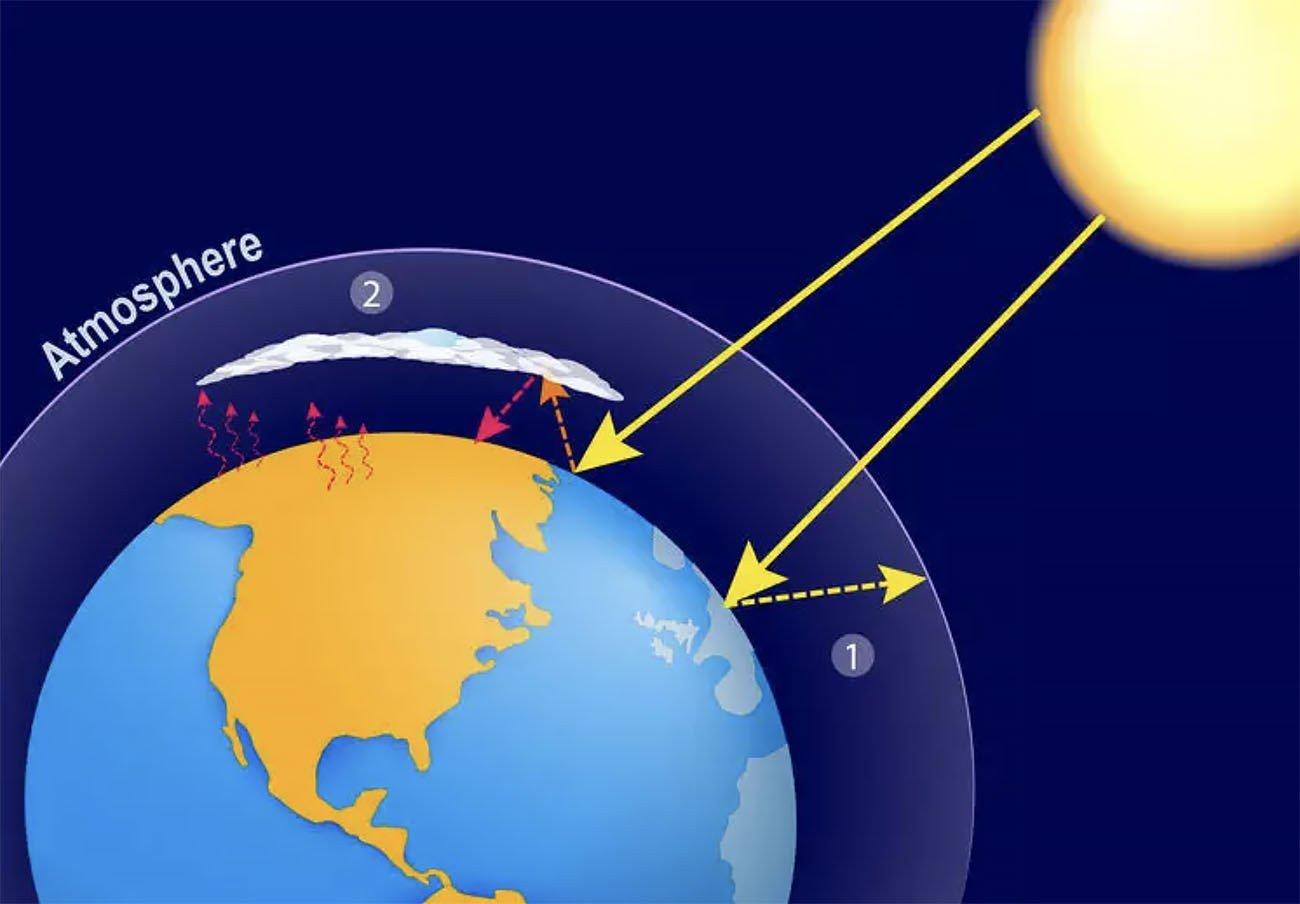 Infográfico mostra o efeito estufa no planeta