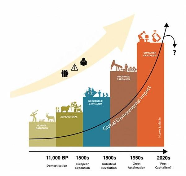 Infográfico mostra evolução do ser humano e possibilidade de extinção