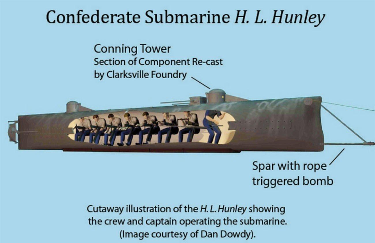 Ilustração do submarino H.L. Hunley