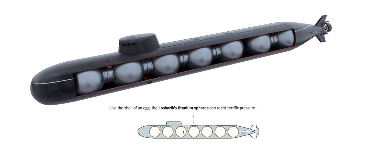 Ilustração do submarino russo Losharik