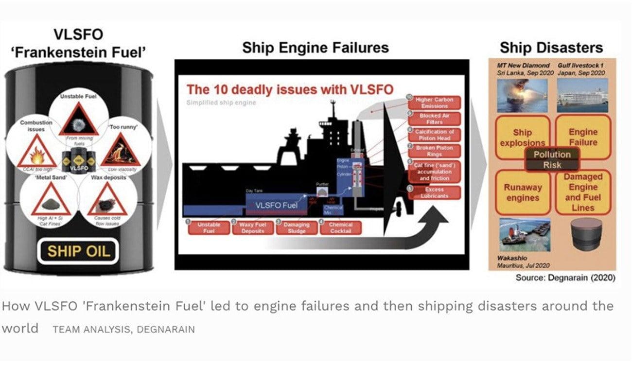 Cartazes condenam combustível de navios