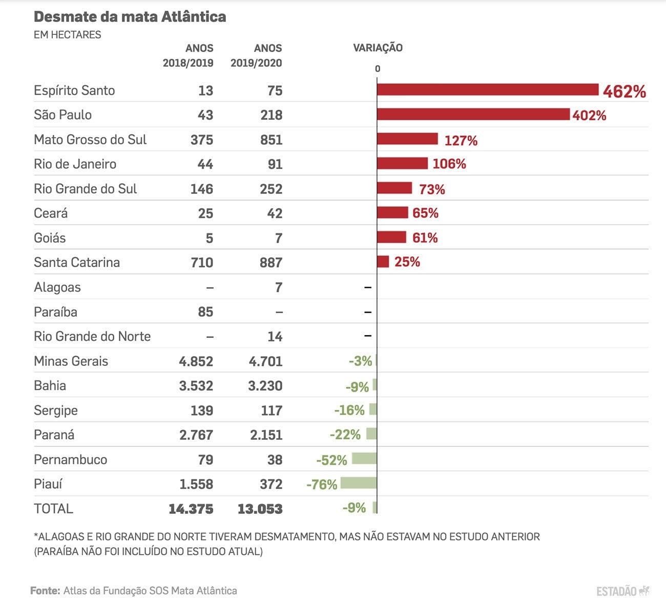 infográfico mostra desmatamento na mata atlântica