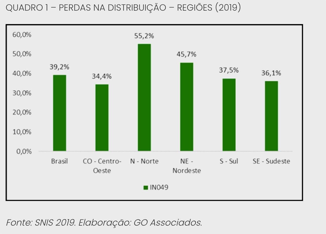 Infográfico mostra falta de água no Brasil por região geográfica