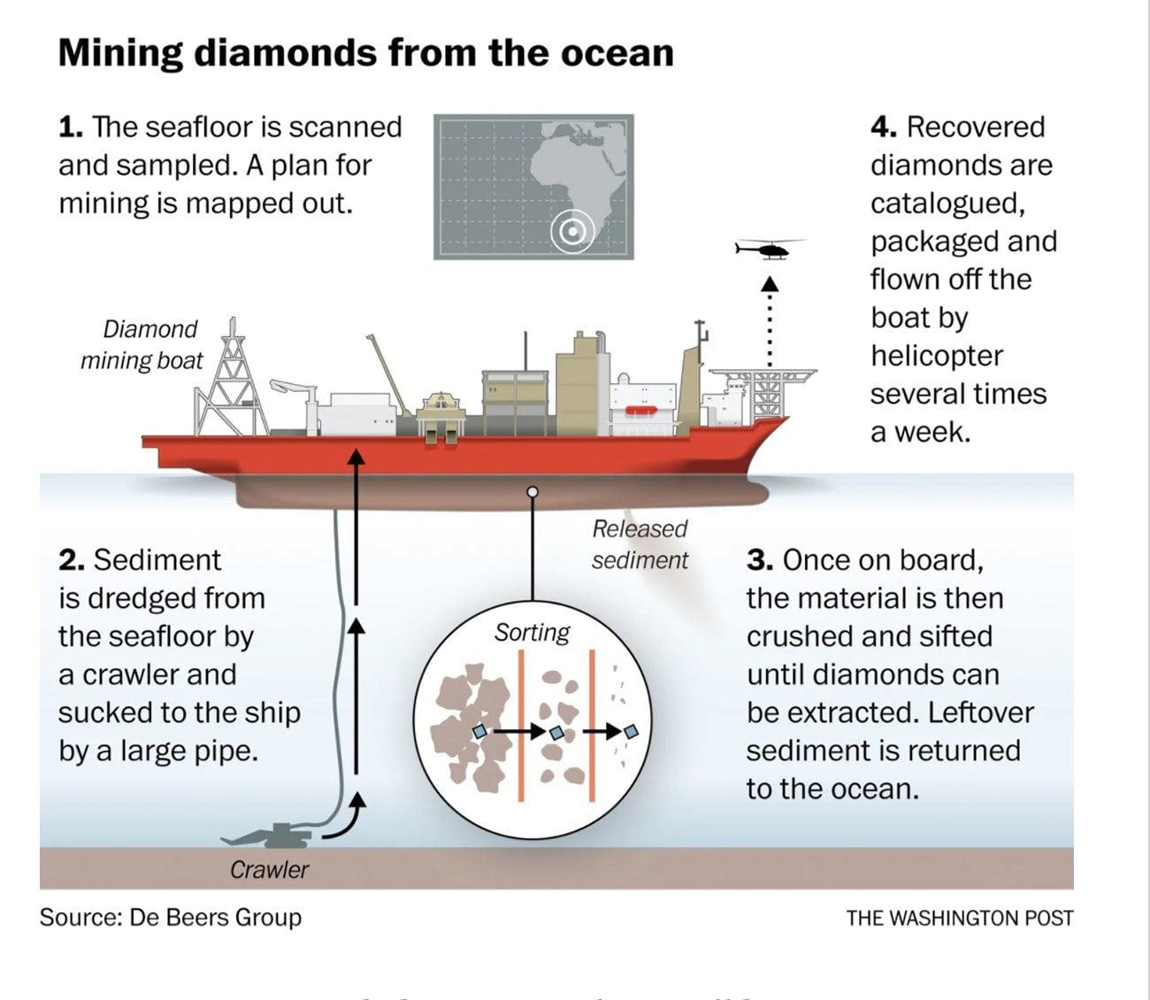 infográfico mostra operação de mineração de diamantes na Namíbia