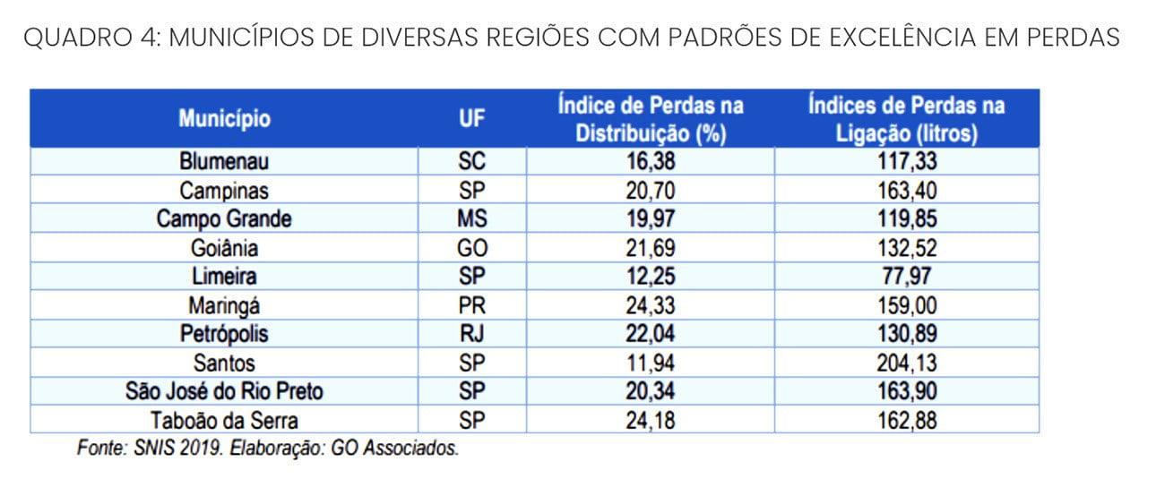 Infográfico mostra municípios com padrão de excelência na gestão de água