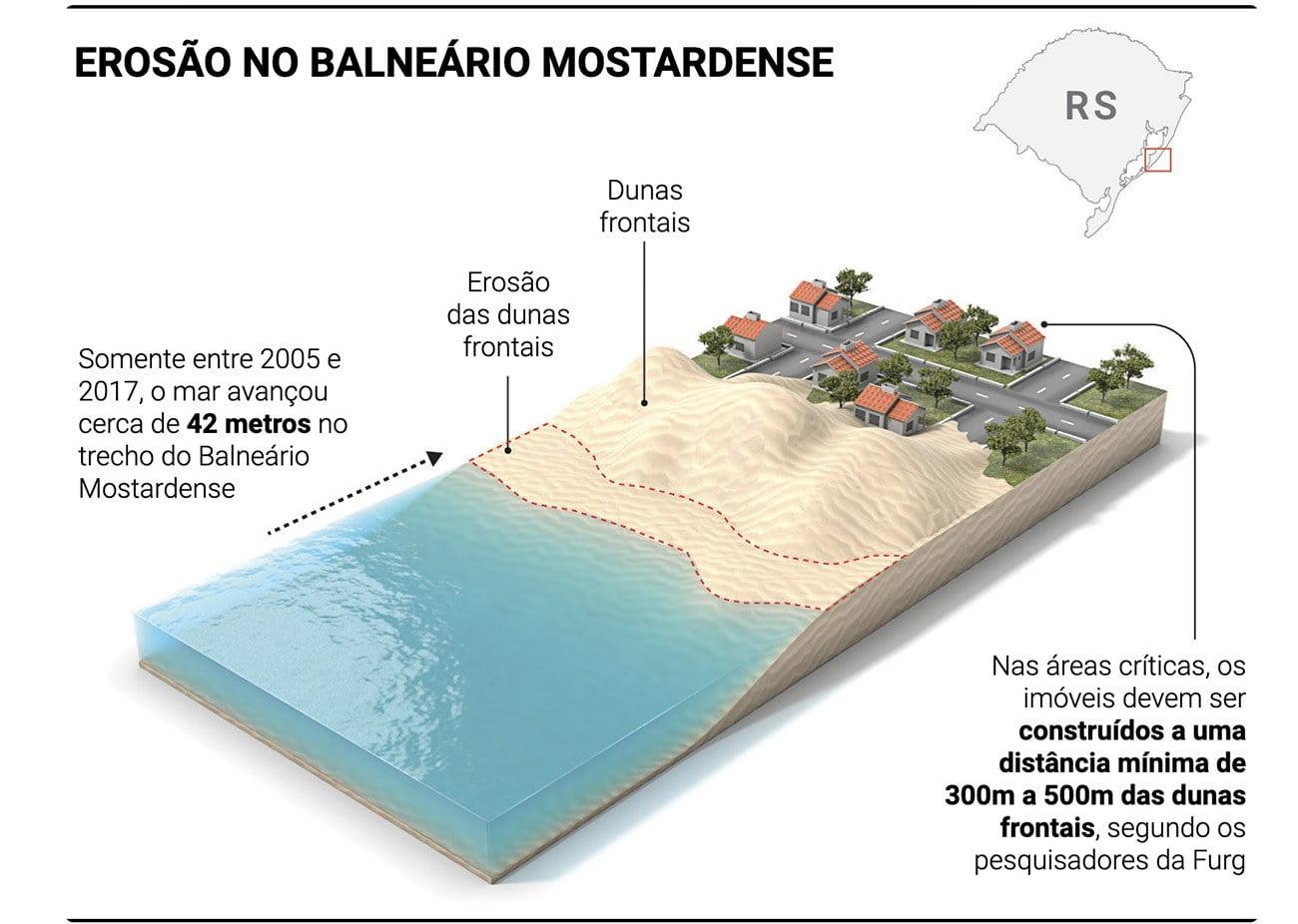Ilustração mostra processo de erosão no litoral gaúcho