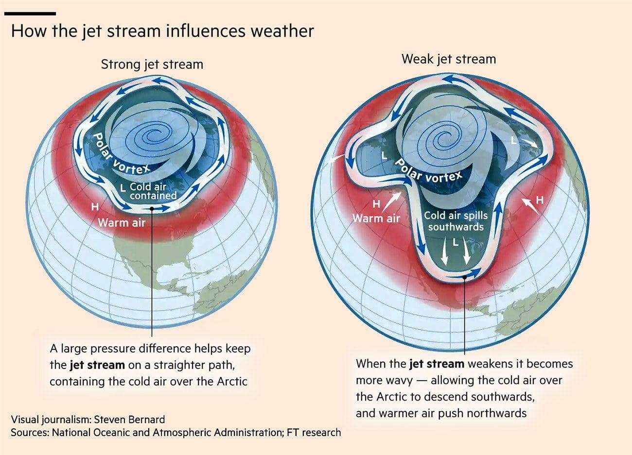 Infográfico mostra função da corrente de jato no ártico