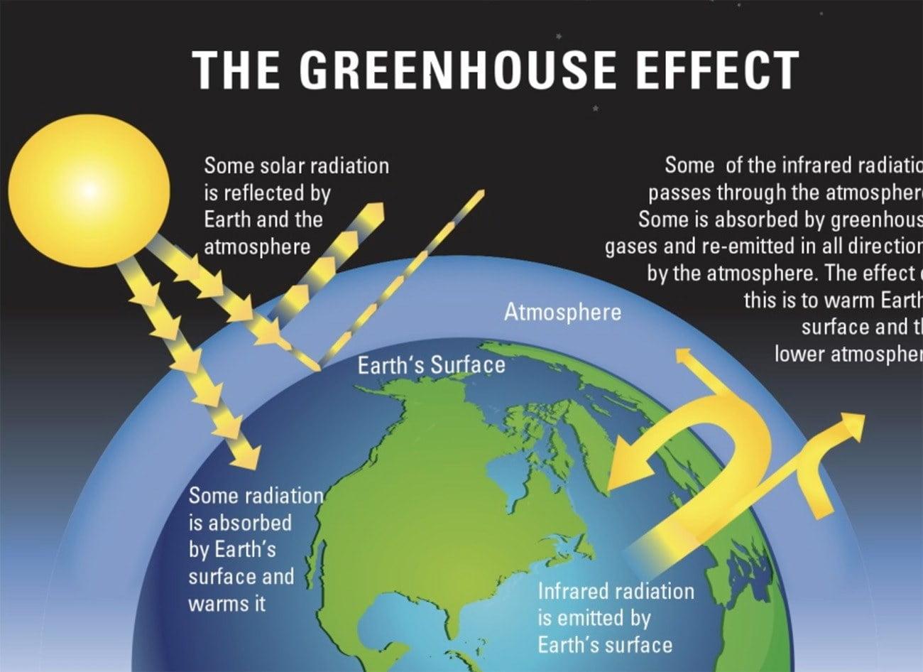 infográfico mostra os efeitos dos gases de estufa