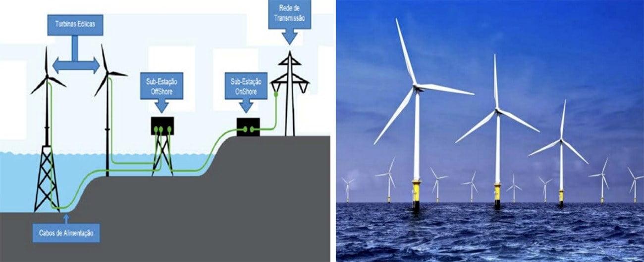 Ilustração de energia eólica offshore