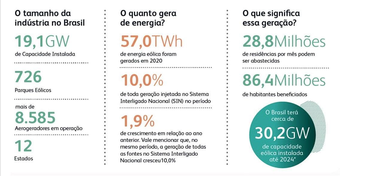 Infográfico mostra indústria da energia eólica no Brasil