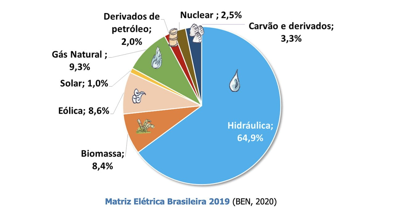 infográfico mostra matriz elétrica no Brasil